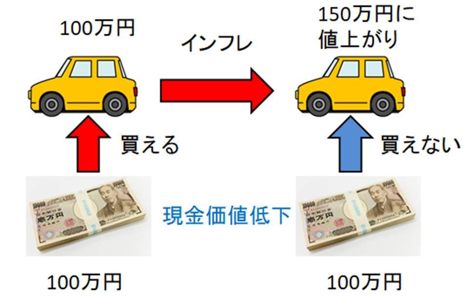 インフレをわかりやすく図解