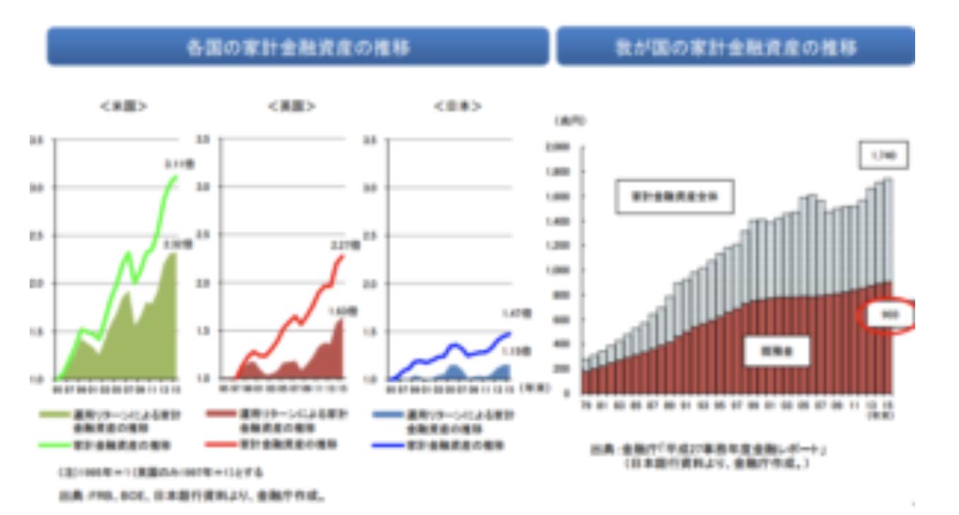 各国金融資産の推移