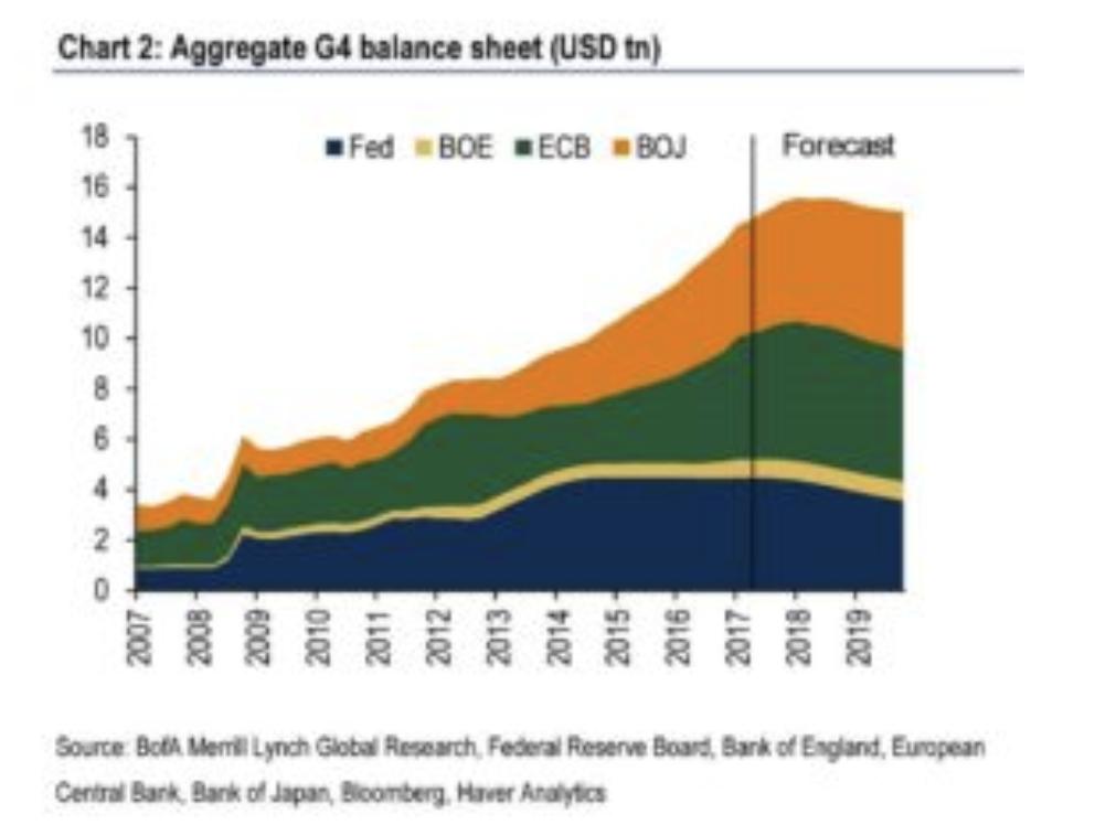 米国のFRB、欧州のECB、日本のBoJ、英国のBoEのバランスシートの規模の推移と予測