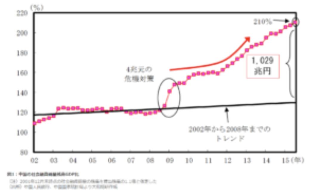 中国の社会融資総量