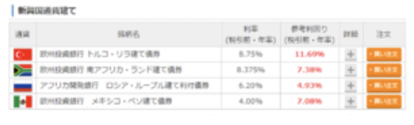 新興国債券投資の利回り