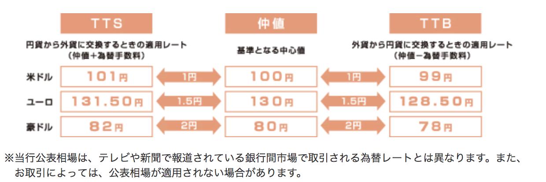 三菱東京UFJ銀行外貨預金手数料
