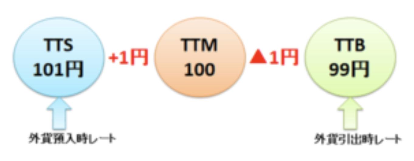 TTM/TTS/TTB
