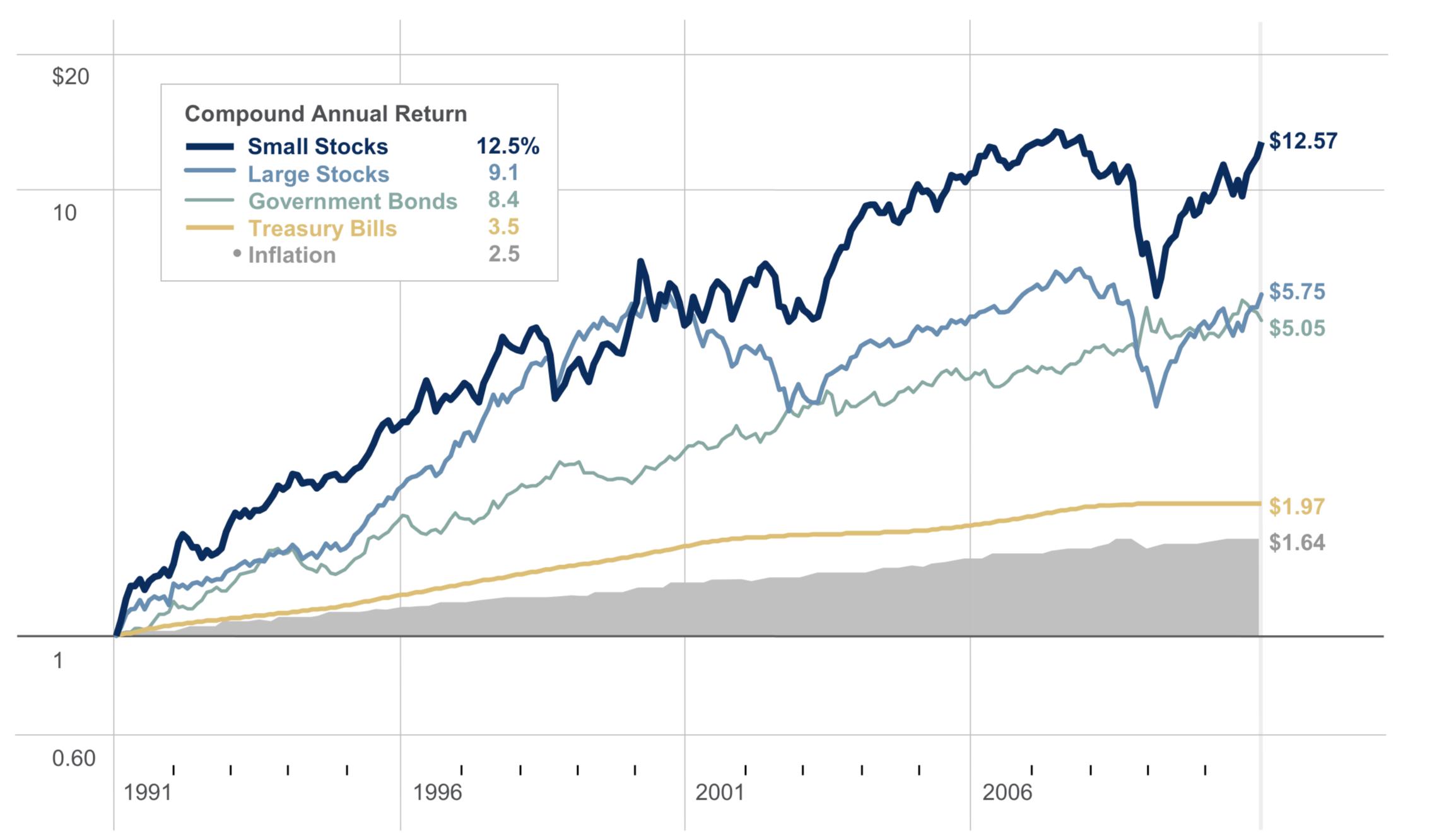 1991年からの現金、債券、株の推移