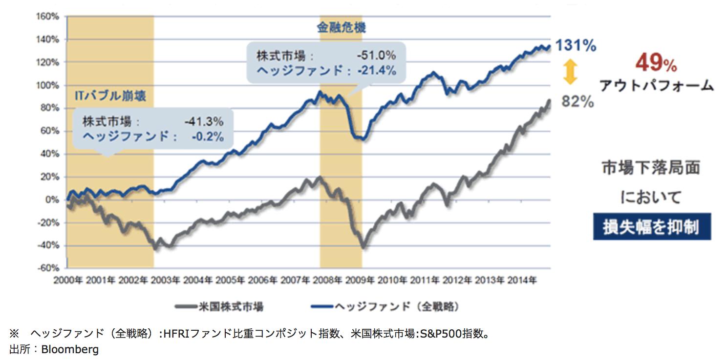 ヘッジファンドと市場平均のリターンの差