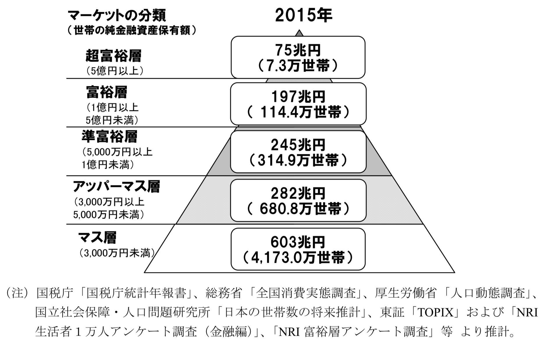 野村総研の富裕層の分類