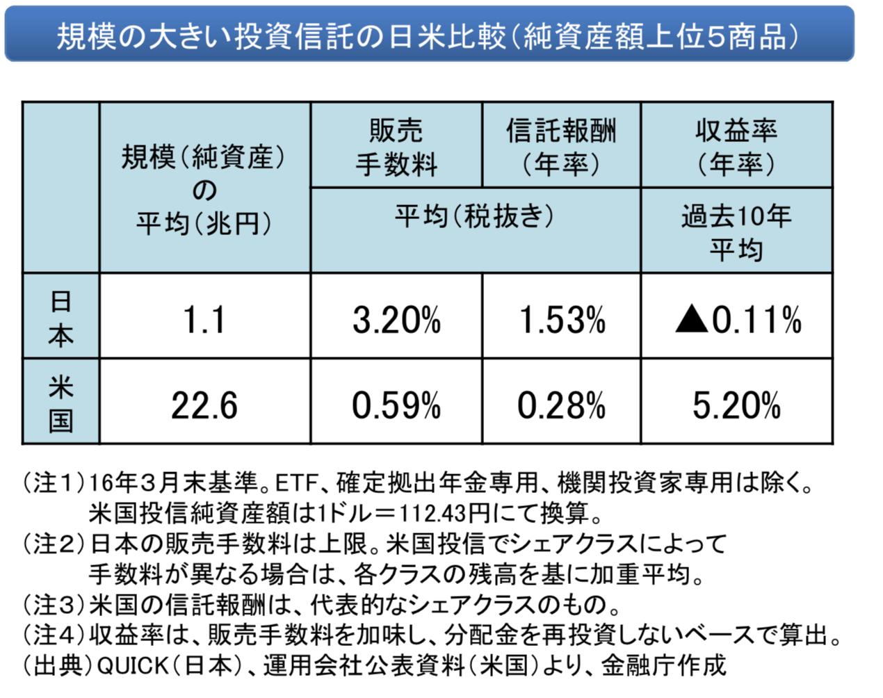 投資信託の日米比較