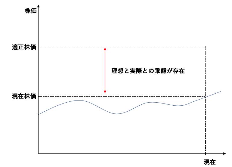 効率的市場仮説が成立しないことを表した図