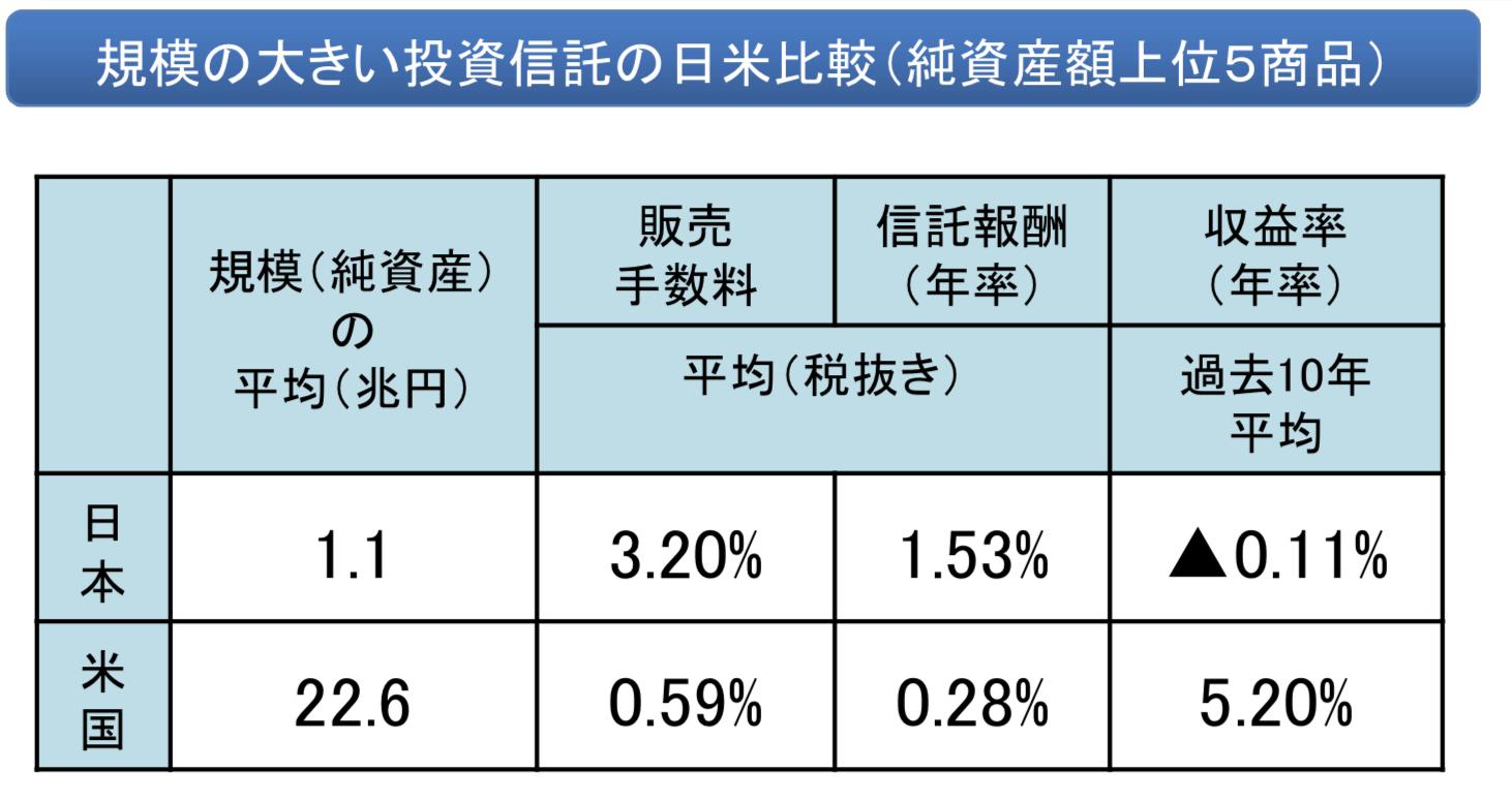日本の投資信託の手数料形態