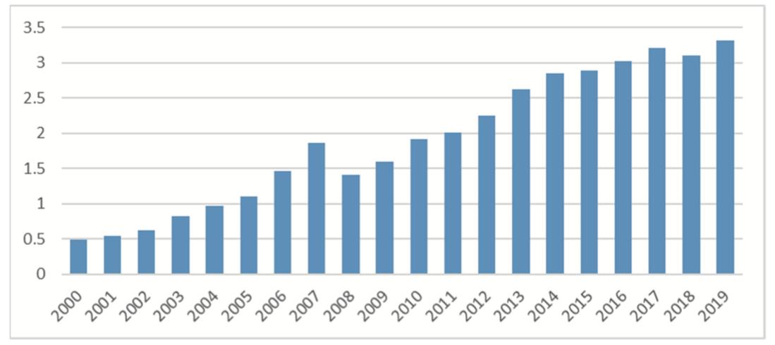 ヘッジファンドの運用残高の推移