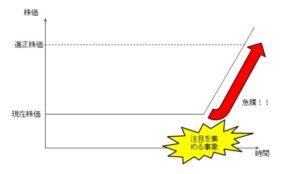 割安株が適正価値に評価される過程での急騰