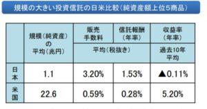 日本の投資信託の低いリターン