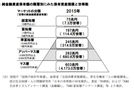 日本の家計資産毎の分布