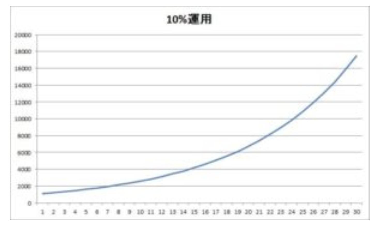 1000万円運用