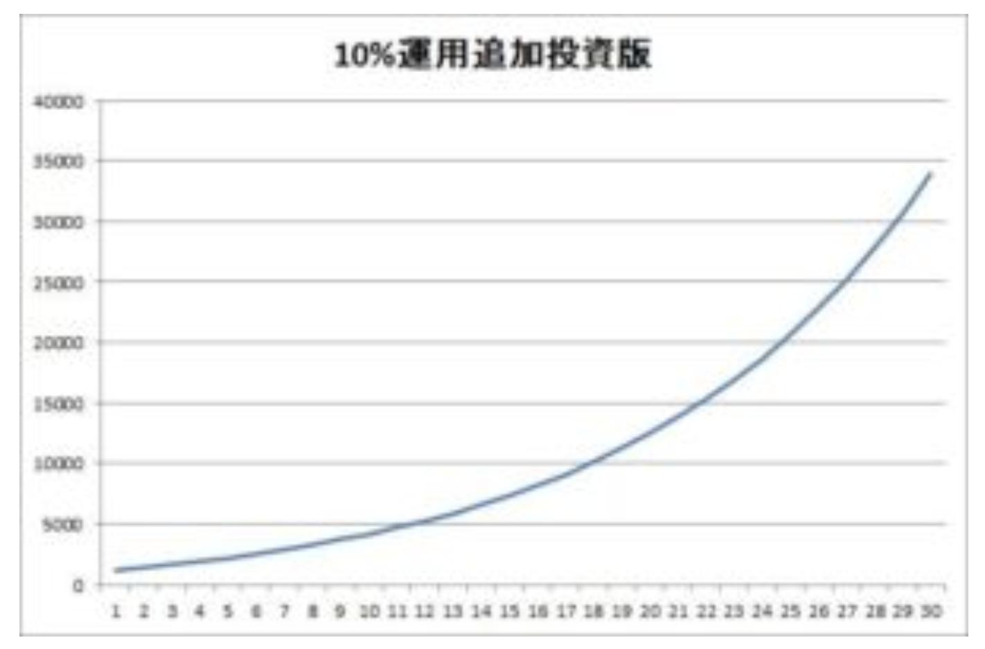 1000万円運用追加投資