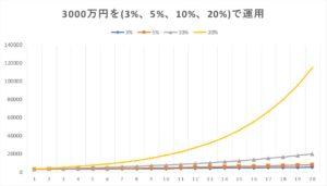 3000万円を年率3%、5%、10%、20%で運用した場合の資産の伸び