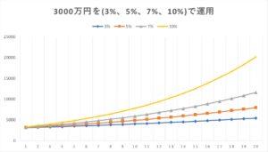 3000万円を年率3%、5%、7%、10%で運用した場合の資産の伸び