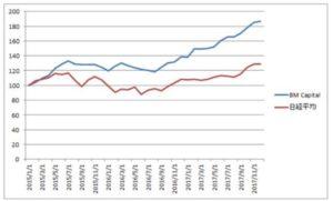 BMキャピタルの高い成績 vs 日経平均