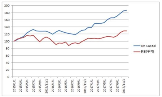 BMキャピタルの運用成績 vs 日経平均