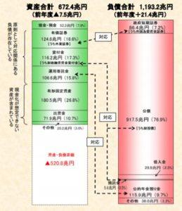 日本政府のバランスシート