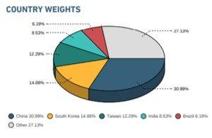 MSCIエマージングマーケットインデックスの国別構成比率