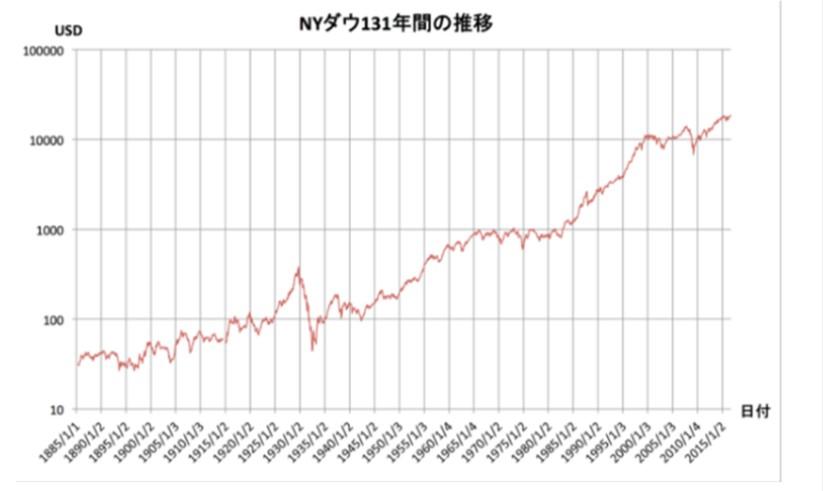 NYダウ131年間の長期推移