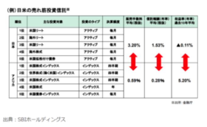 日米の売れ筋投資信託