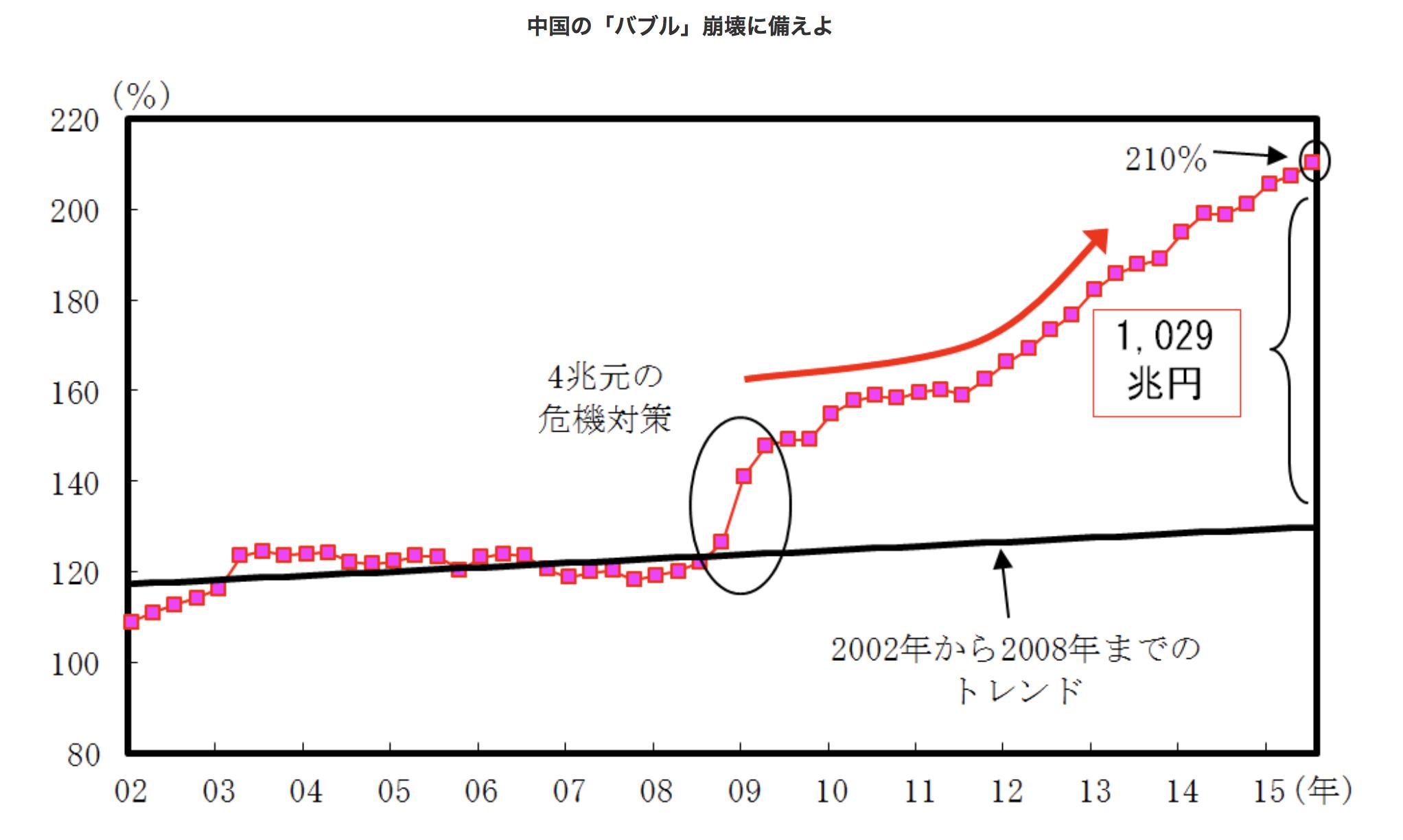 中国の社会融資総量残高