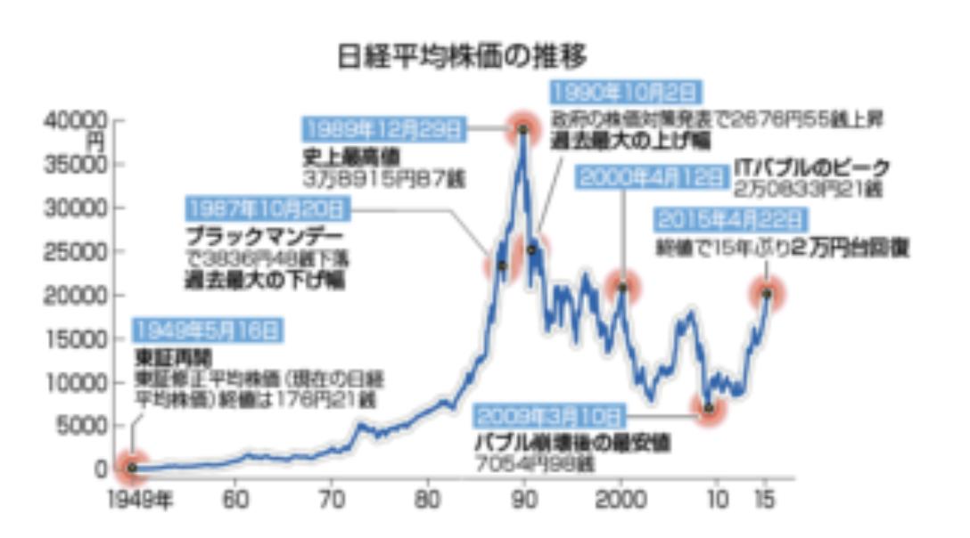 日本バブル株式市場推移