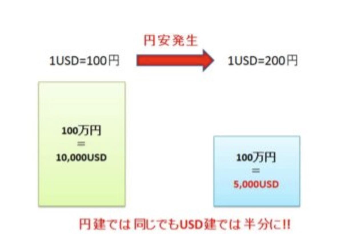 円安の影響