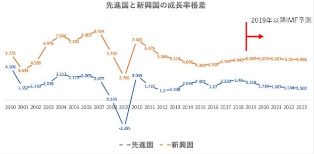 新興国の高い成長率