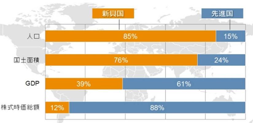 新興国と先進国の人口・国土面積・GDP・株式時価総額
