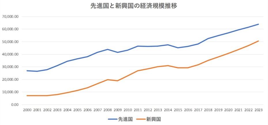 先進国と新興国の経済規模推移
