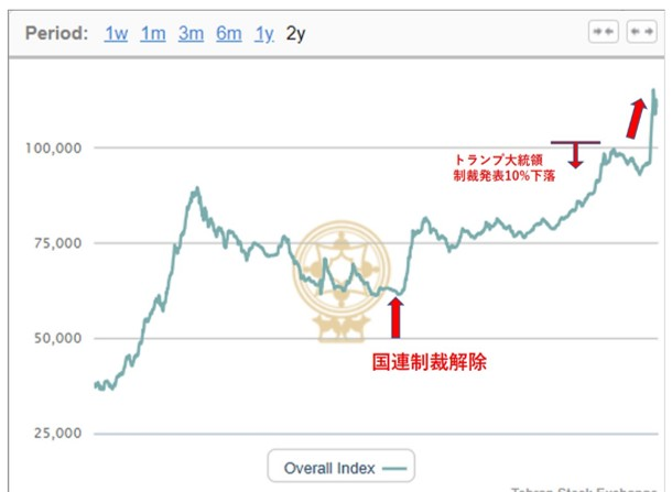 イランのTehran Stock Exchangeの値動き