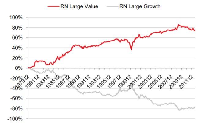 バリュー株投資とグロース株投資の成績の乖離