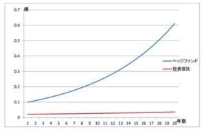 ヘッジファンドと投資信託の手数料