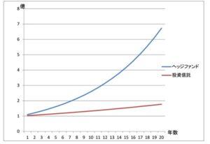 ヘッジファンドと投資信託のリターン