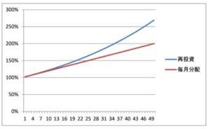 ヘッジファンドと投資信託の運用結果
