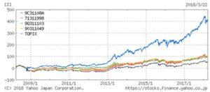 ひふみ投信と独立系投資信託とTOPIX