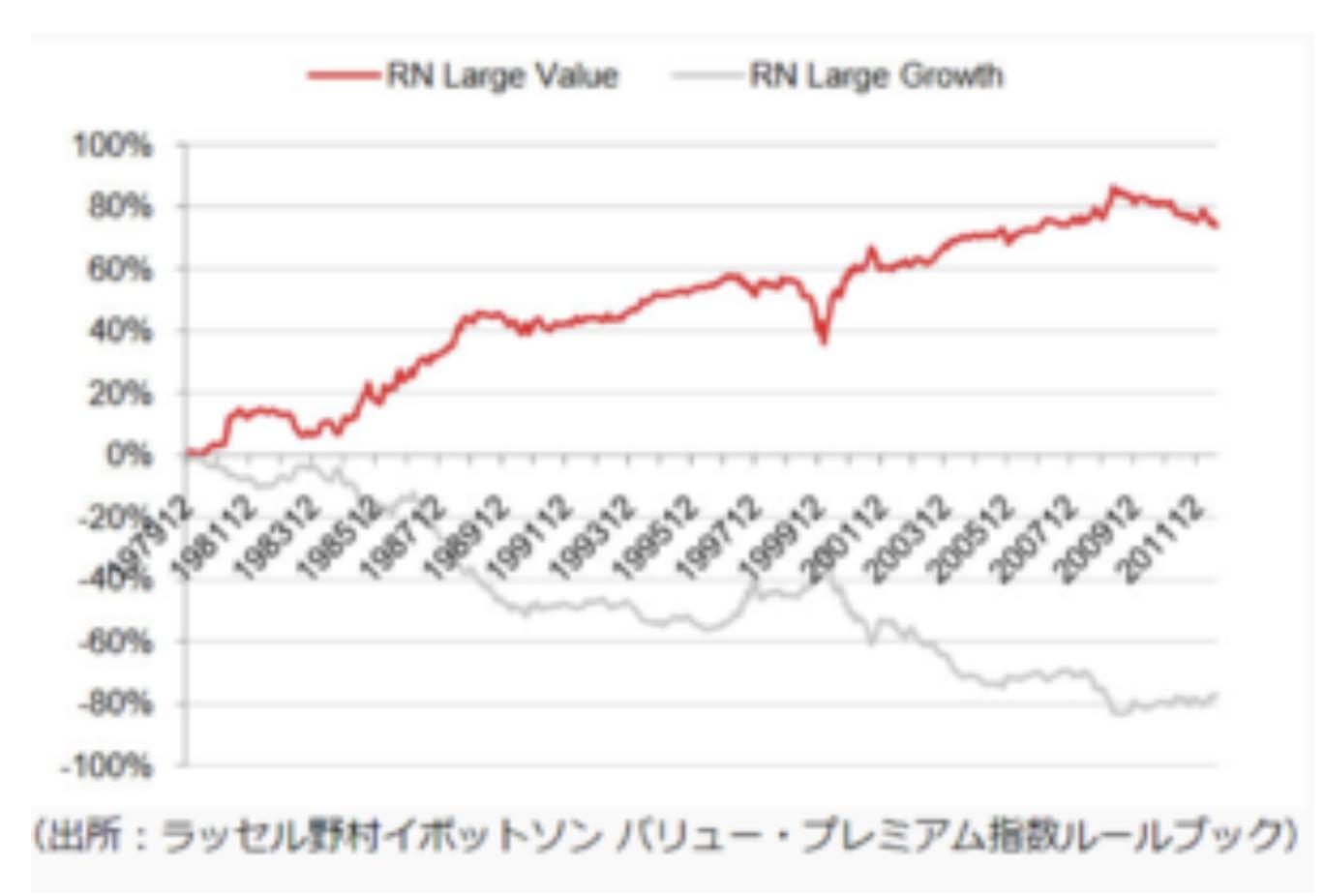 バリュー投資とグロース投資の推移