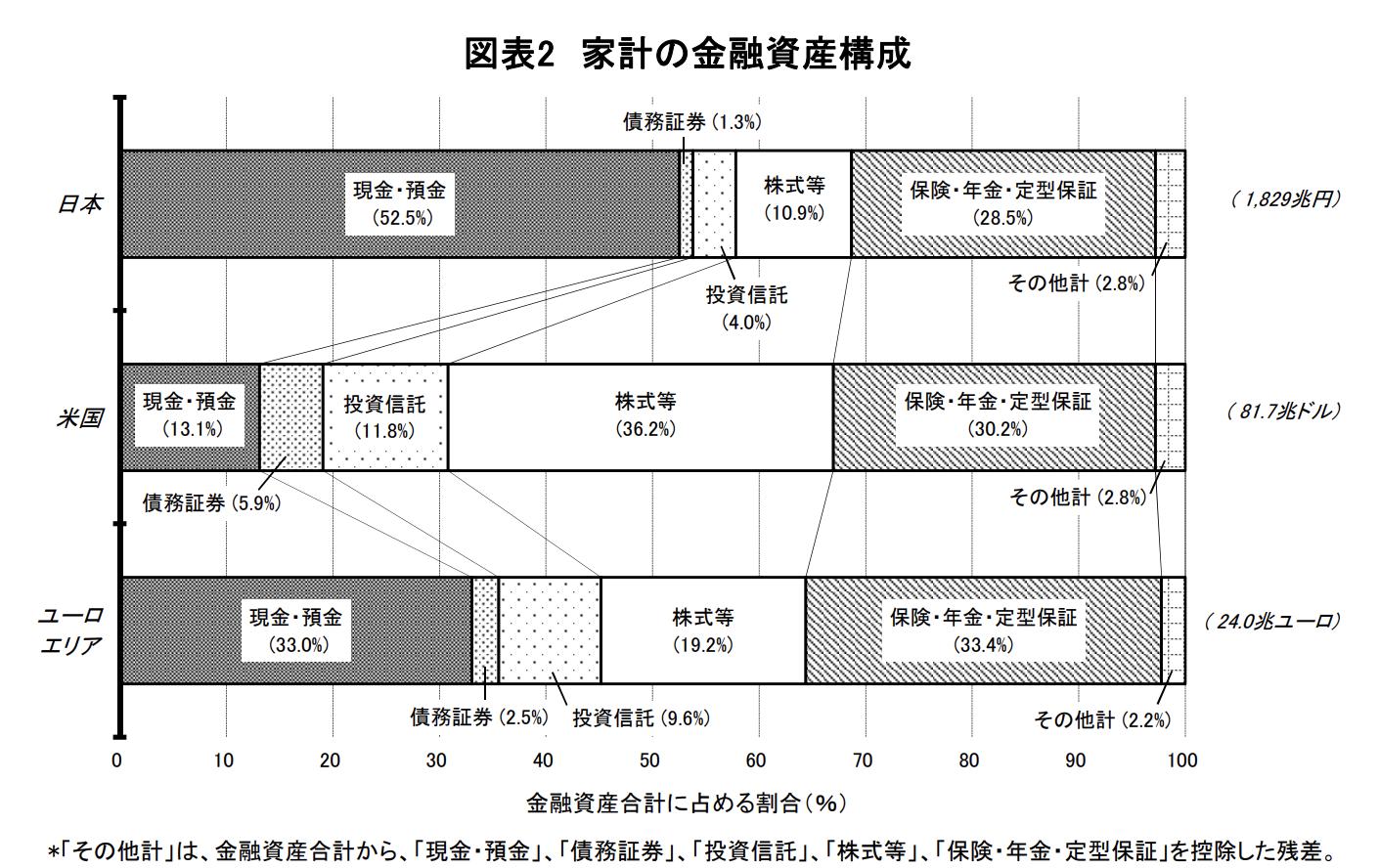家計の金融資産構成
