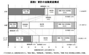日米欧の家計資産