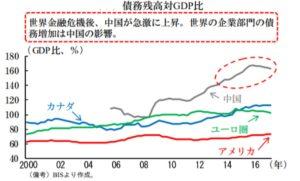 民間企業の対GDP比債務水準