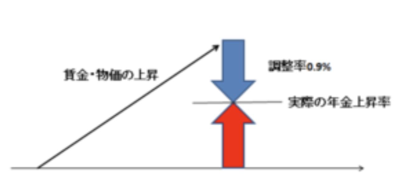 物価・賃金上昇率 > 調整率 (0.9%の場合)