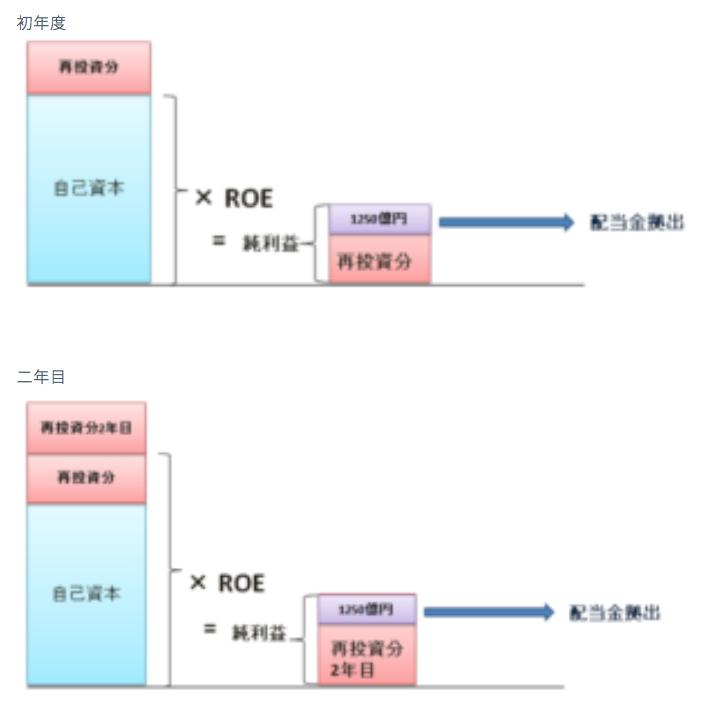 三井物産の自己資本× ROE
