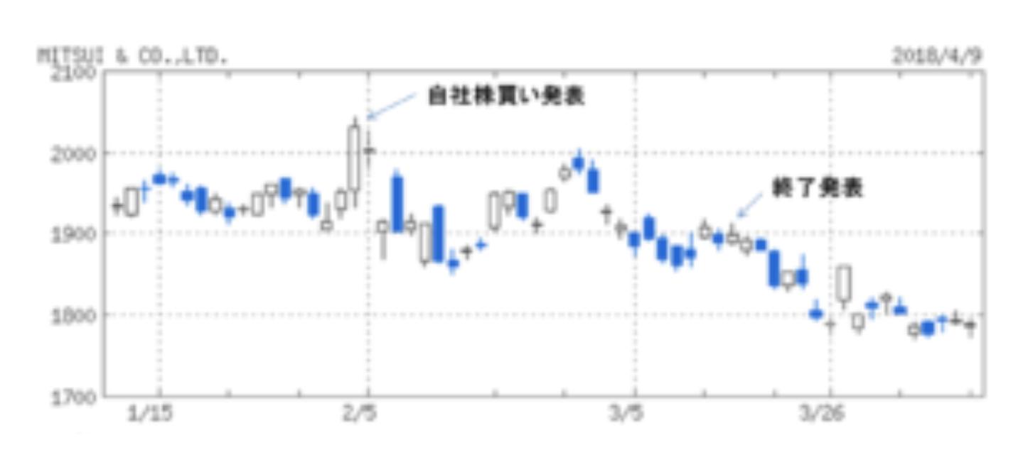 三井物産株価値動き