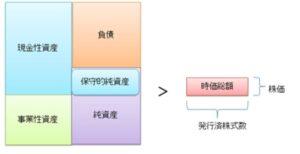 ネットネット株の条件を満たすバランスシートの図解