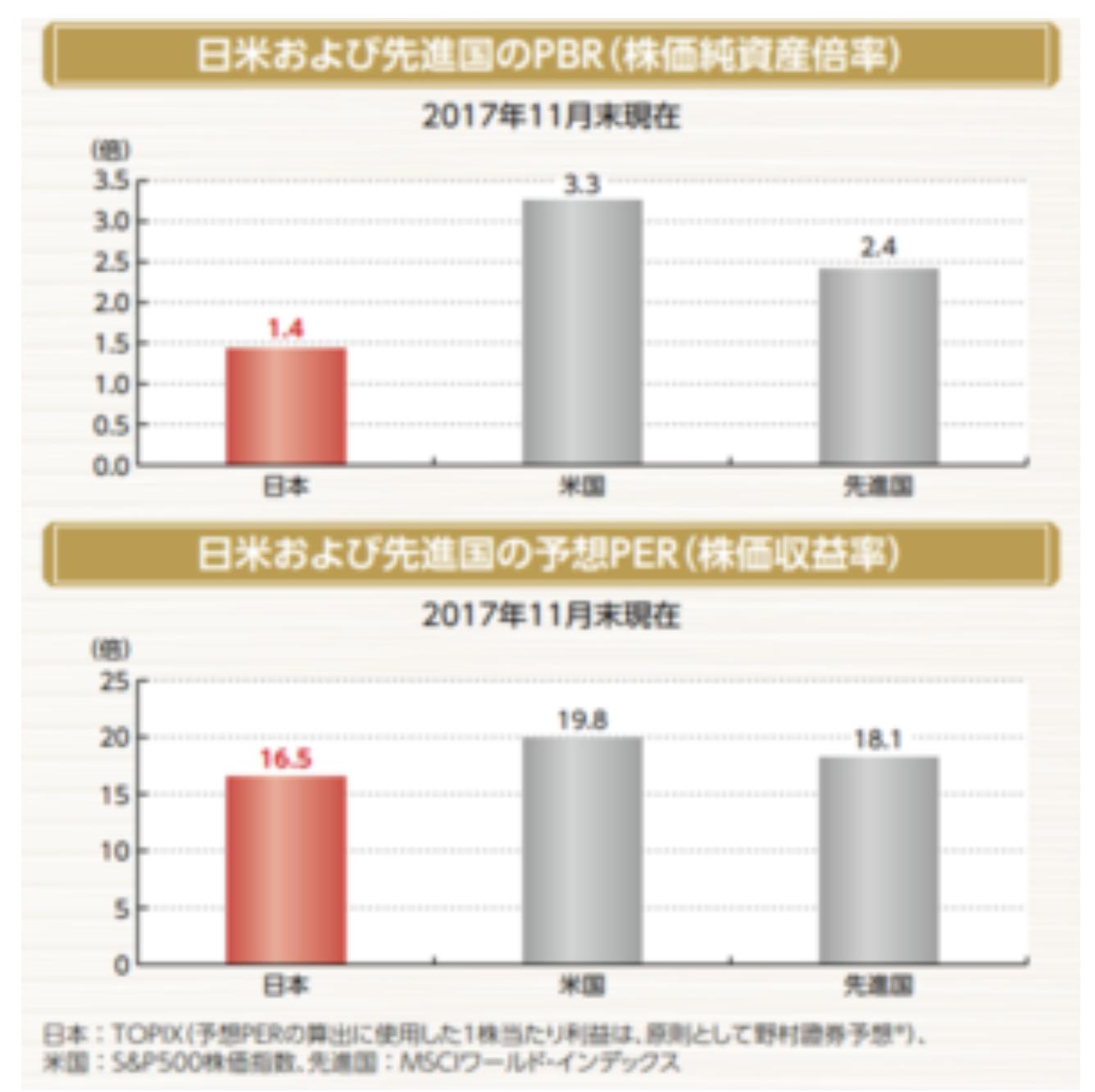 日米及び先進国のPBR