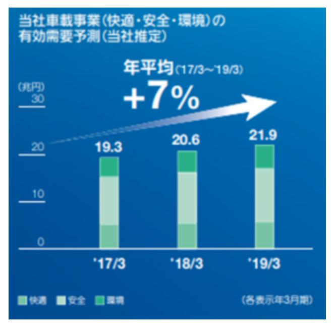 家電業界市場規模