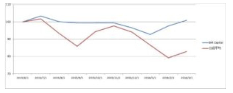 2015年から2016年の相場下落時のBMキャピタルの運用